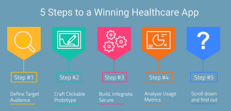 5 Steps to a Winning Healthcare App